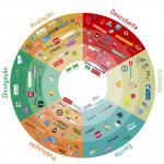 Da pesquisa à divulgação: ferramentas digitais para a gestão, acompanhamento e publicação de pesquisas científicas