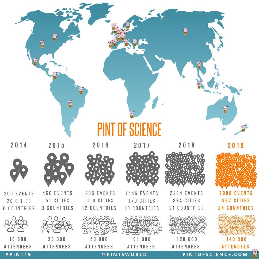 O crescimento do Pint Of Science