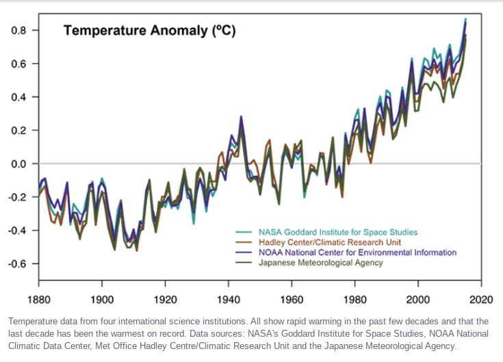 Sobre o consenso científico das mudanças climáticas